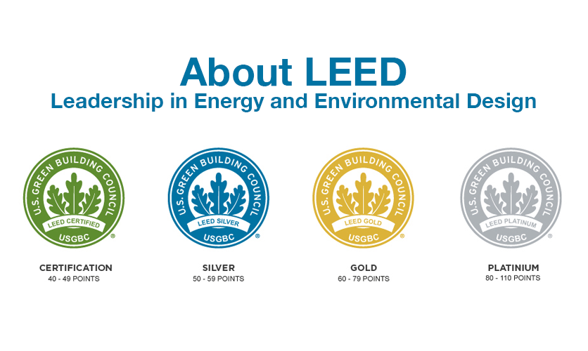 About LEED – Leadership in Energy and Environmental Design ...